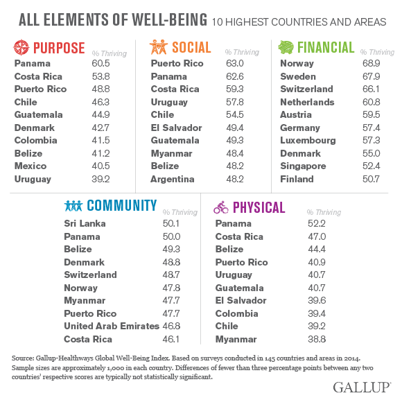well-being-elements_